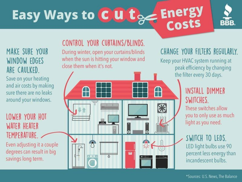 how-to-reduce-energy-costs